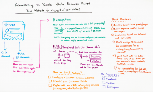 Re-Marketing Best Practices [Video] – Provided by Moz.com